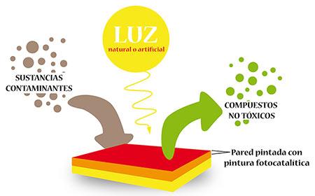 Pintura fotocatalítica